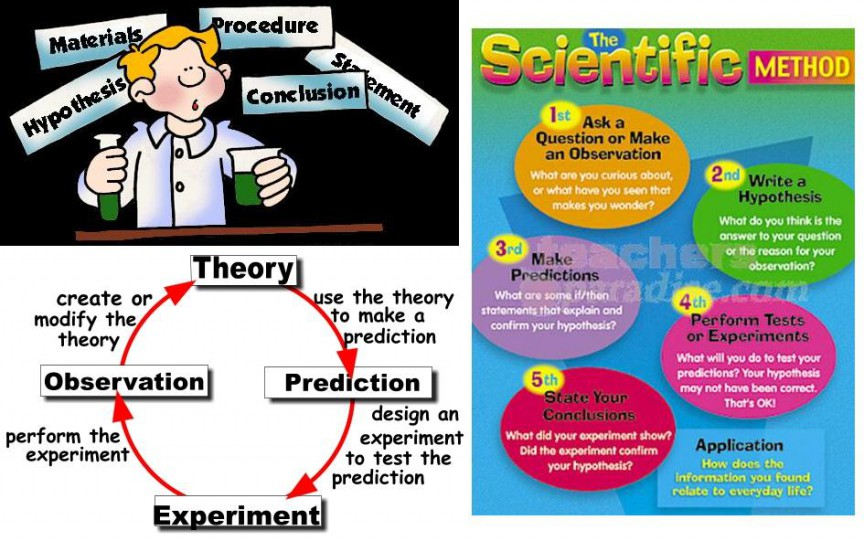 scientific method The scientific method is a way to ask and answer questions about the world in a logical way there are various versions of the scientific method floating.