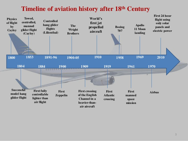 Essay aviation industry future