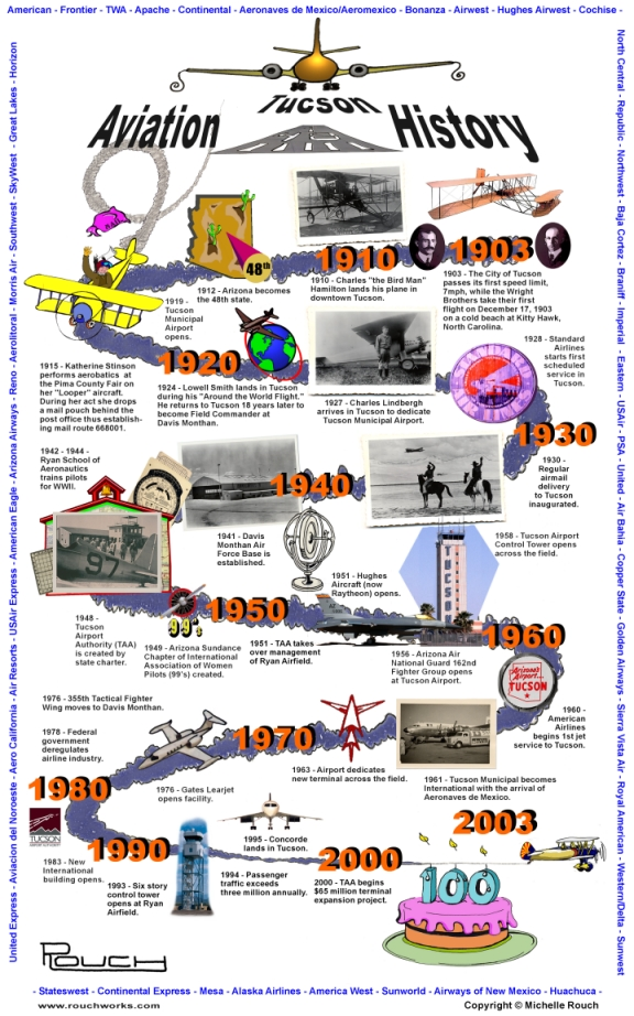 6th Grade Timeline Project: History of Aviation - Due 1 18